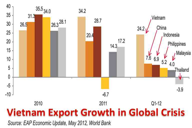 Asia exports growth <a href='/index.php?option=com_content&view=article&id=4873' class='linki'>economy</a> china vietnam